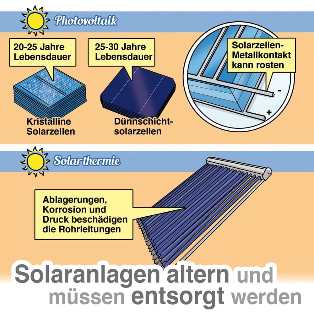 Solaranlagen altern und müssen entsorgt werden