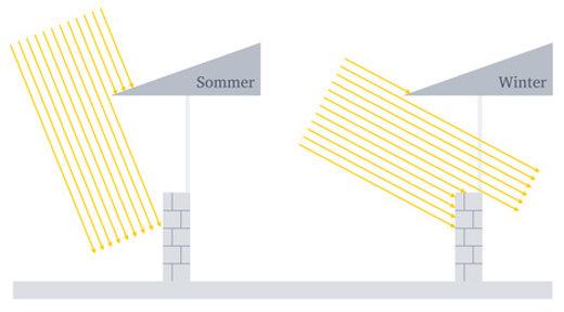 Sonneneinstrahlung im Sommer und Winter © thingamajiggs, fotolia.com
