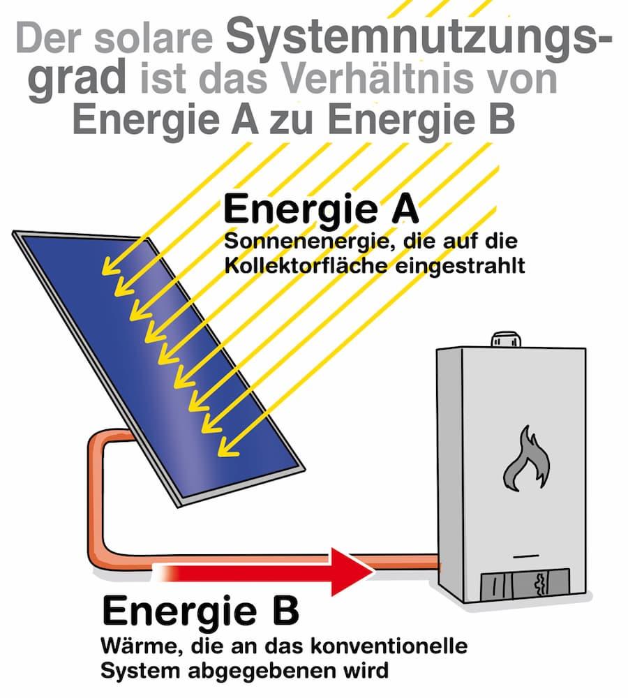 Erklärt: Der solarer Systemnutzungsgrad
