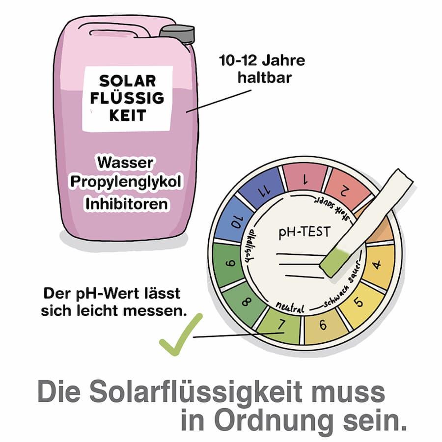 Die Solarfüssigkeit muss in Ordnung sein