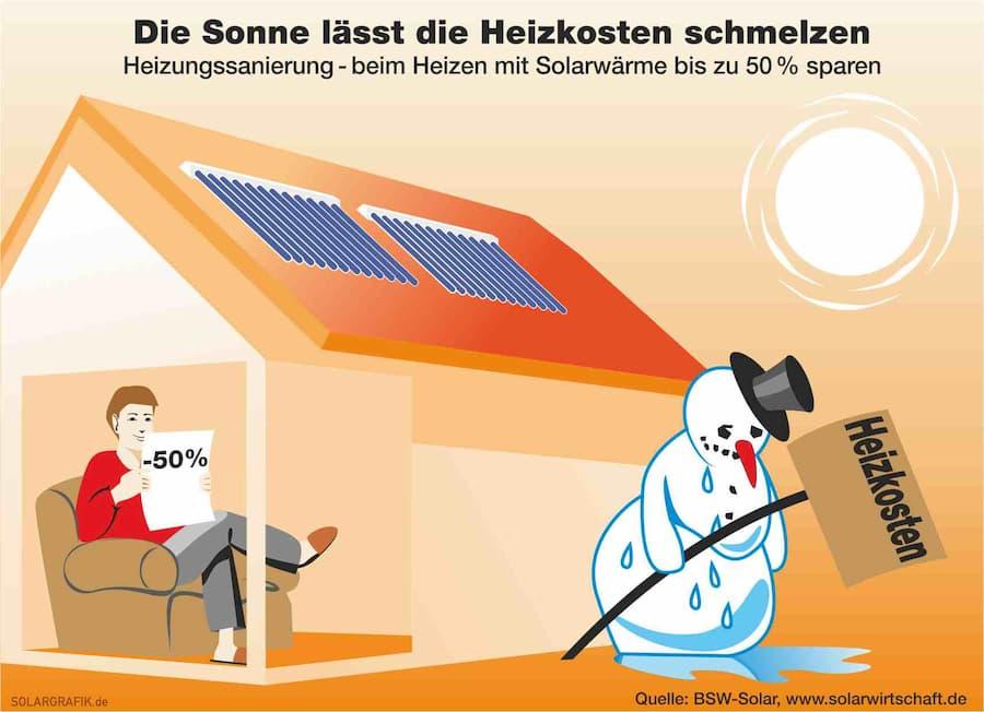 Solarthermie: Die Sonne lässt die Heizkosten schmelzen © BSW-Solar