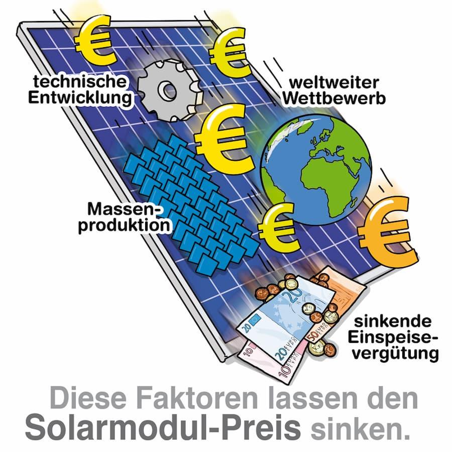 Diese Faktoren lassen den Solarmodul Preis sinken