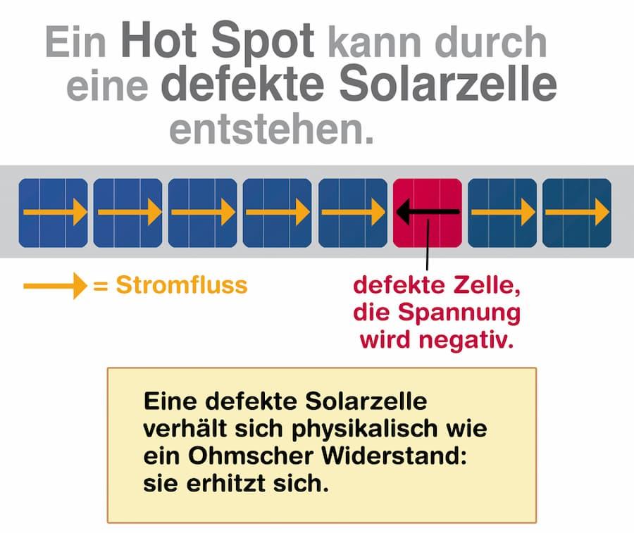 Ein Hot Spot kann durch eine defekte Solarzelle entstehen
