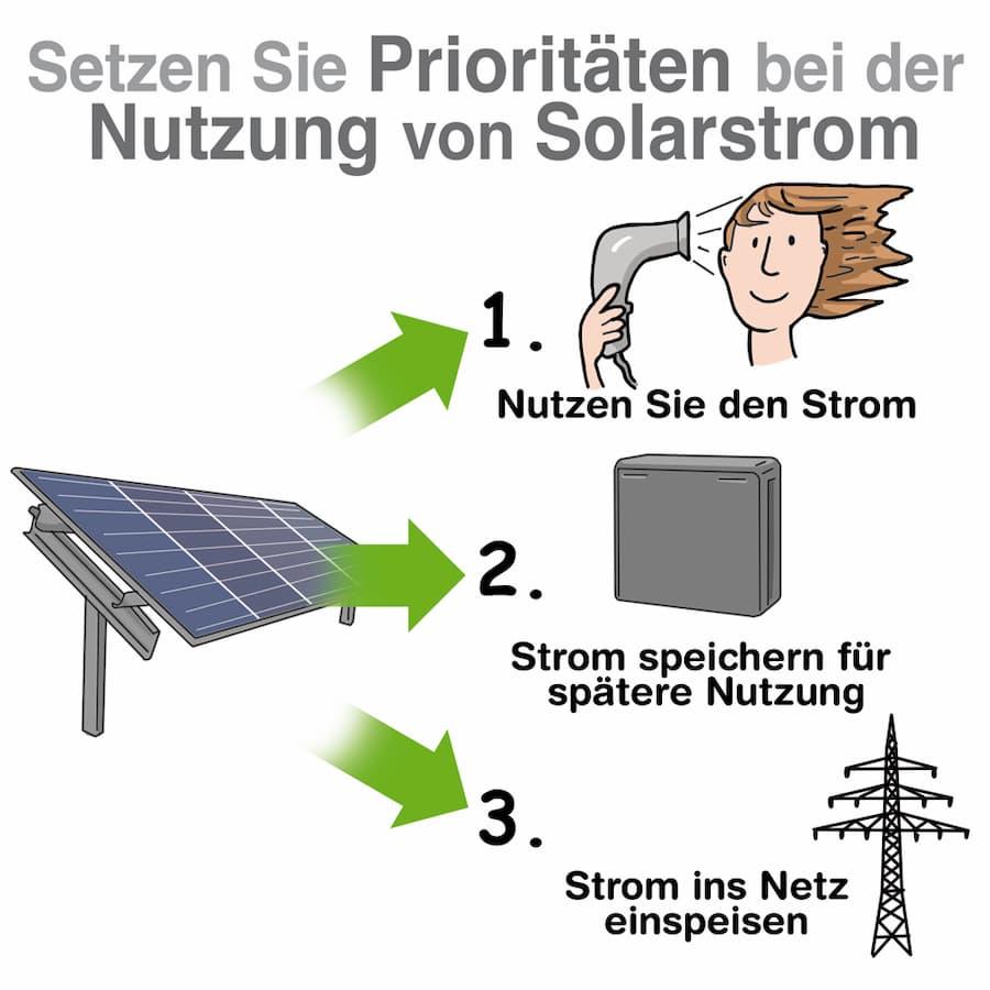 Nutzung von Solarstrom: Setzen Sie Prioritäten