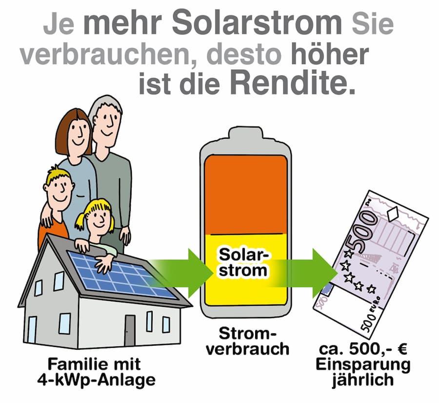 Je mehr Solarstrom Sie verbrauchen desto höher