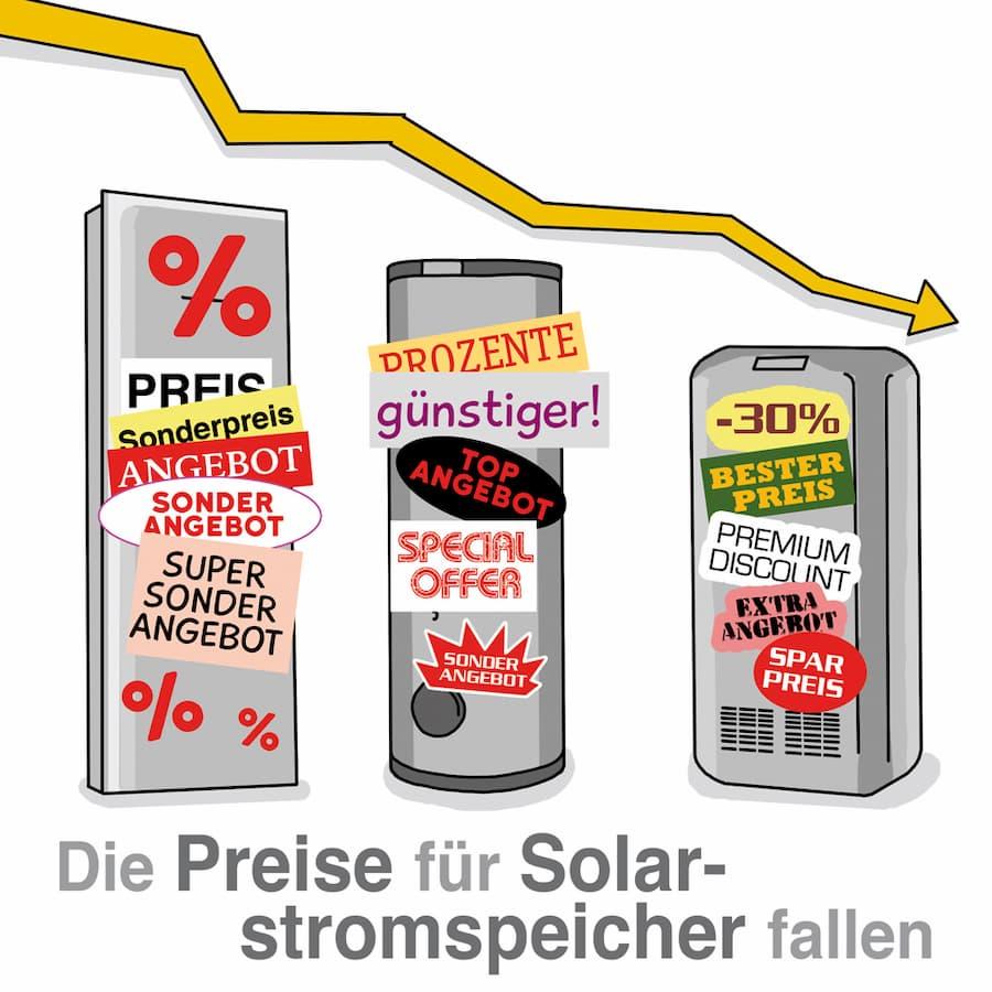 Die Preise für Solarstromspeicher sind deutlich gesunken