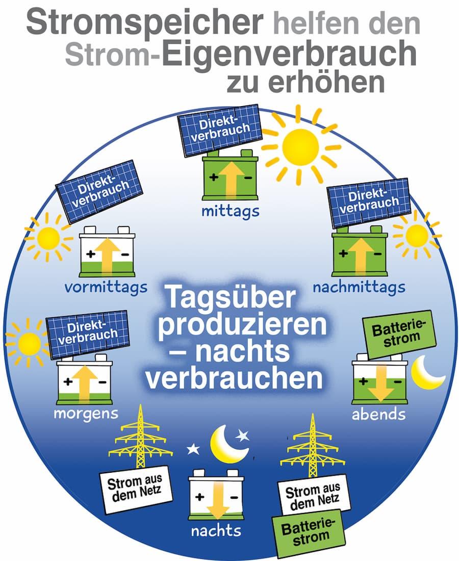 Solarstrom: Tagsüber produzieren, Abends und Nachts verbrauchen