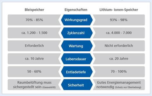 Kriterien für die Speicherwahl © EuPD Research