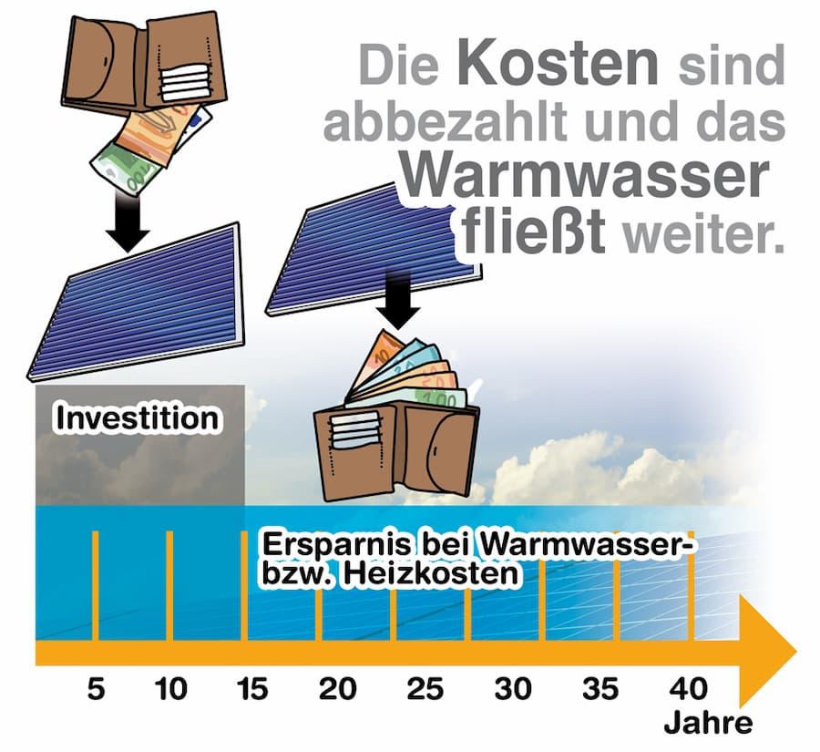 Solarthermie: Die Kosten sind abbezahlt und das Warmwasser fließt weiter