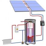 Warmwasser und Heizungsunterstützung