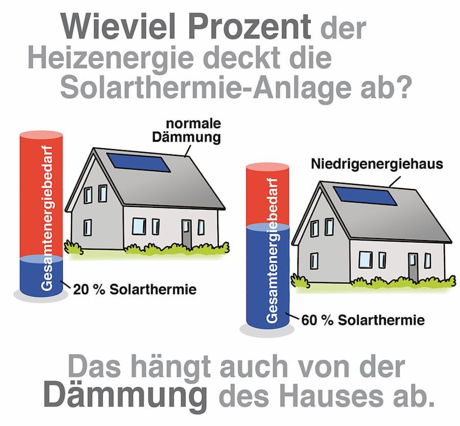 Wie viel Heizenergie kann man durch Solarthermie sparen