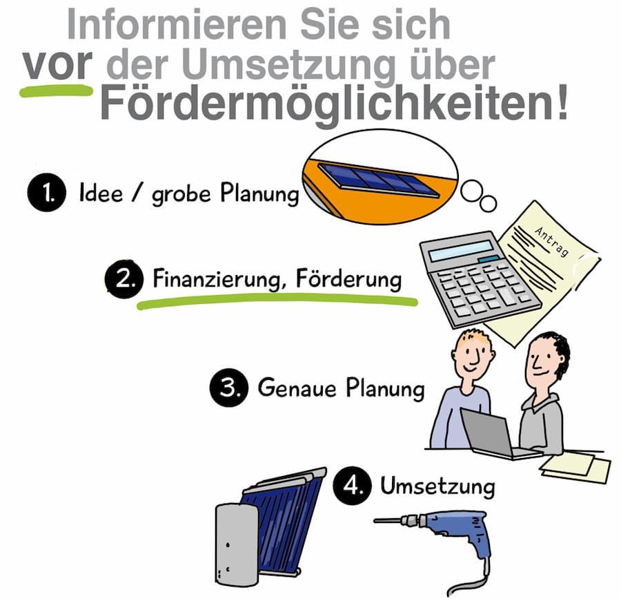 Informieren Sie sich vor der Umsetzung über Fördermöglichkeiten