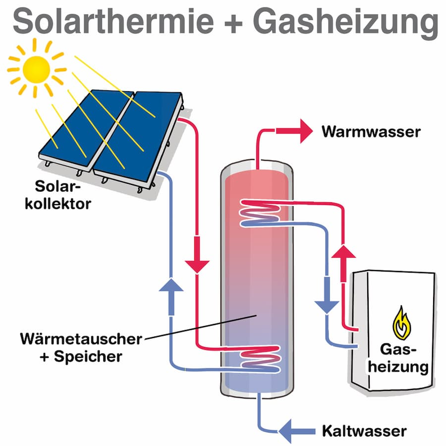 Solarthermie im Kombination mit einer Gasheizung