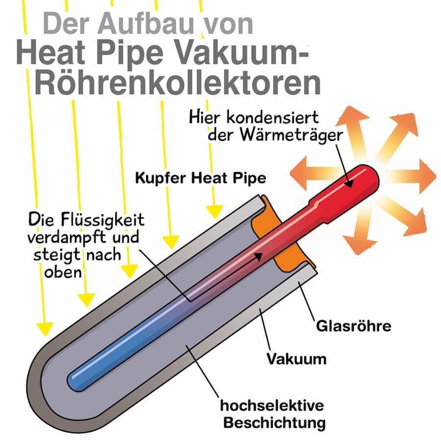 Aufbau eines Solarthermie Heat Pipe Vakuum-Röhrenkollektoren