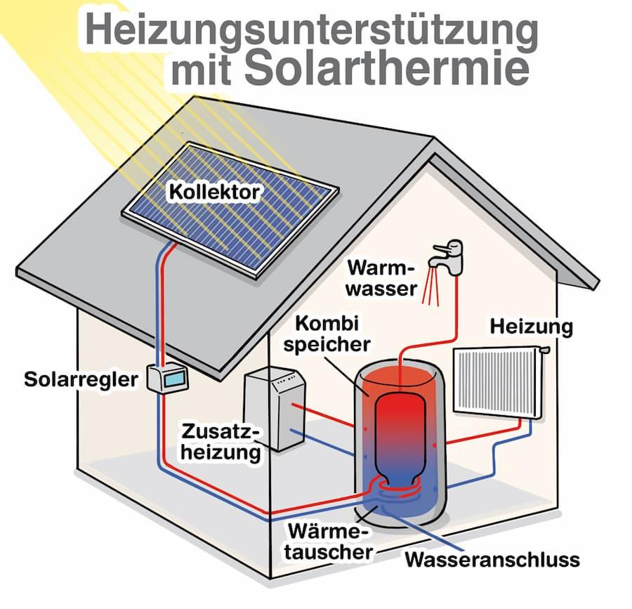 Solarthermie zur Trinkwassererwärmung und Heizungsunterstützung: Anlagenschema