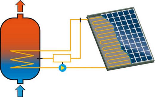Solarthermiekollektor und Speicher © black-me, fotolia.com