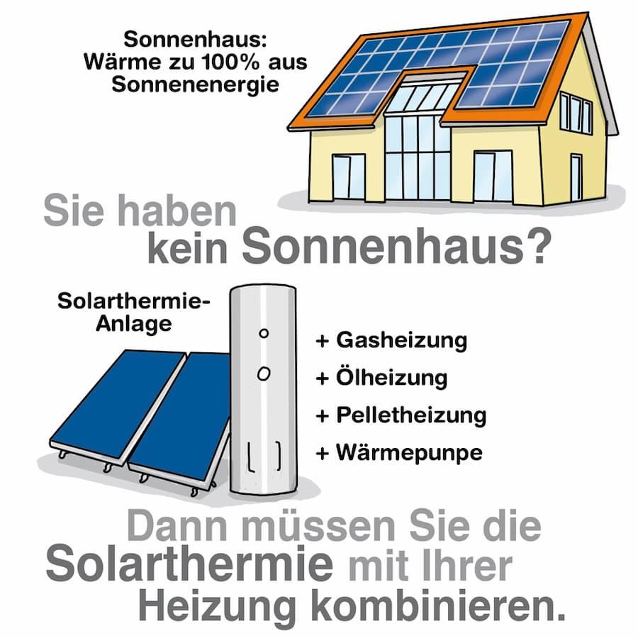Solarthermie kann mit anderer Heiztechnik gut kombiniert werden