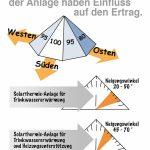 Solarthermie Installation Checkliste