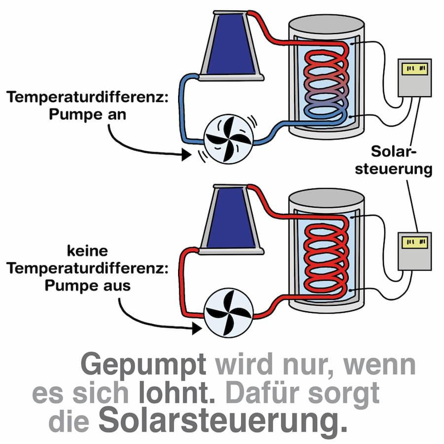 Solarthermie Solarsteuerung: Gepumpt wird nur, wenn es sich lohnt