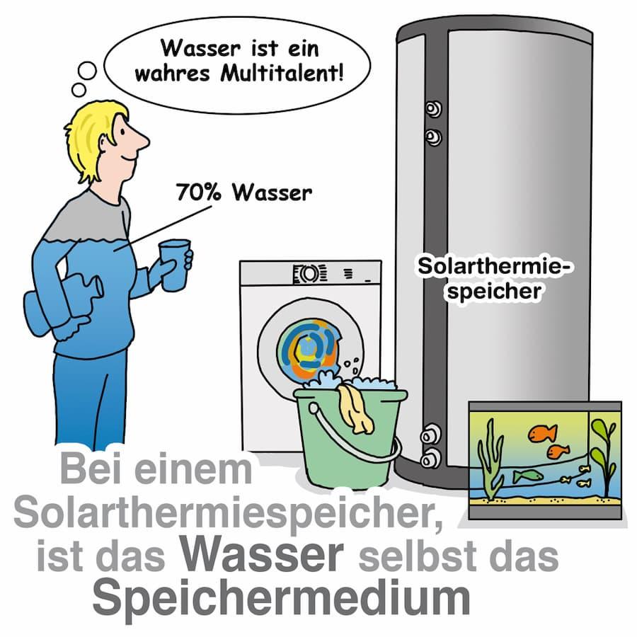 Bei einem Solarthermiespeicher ist das Wasser selbst das Speichermedium