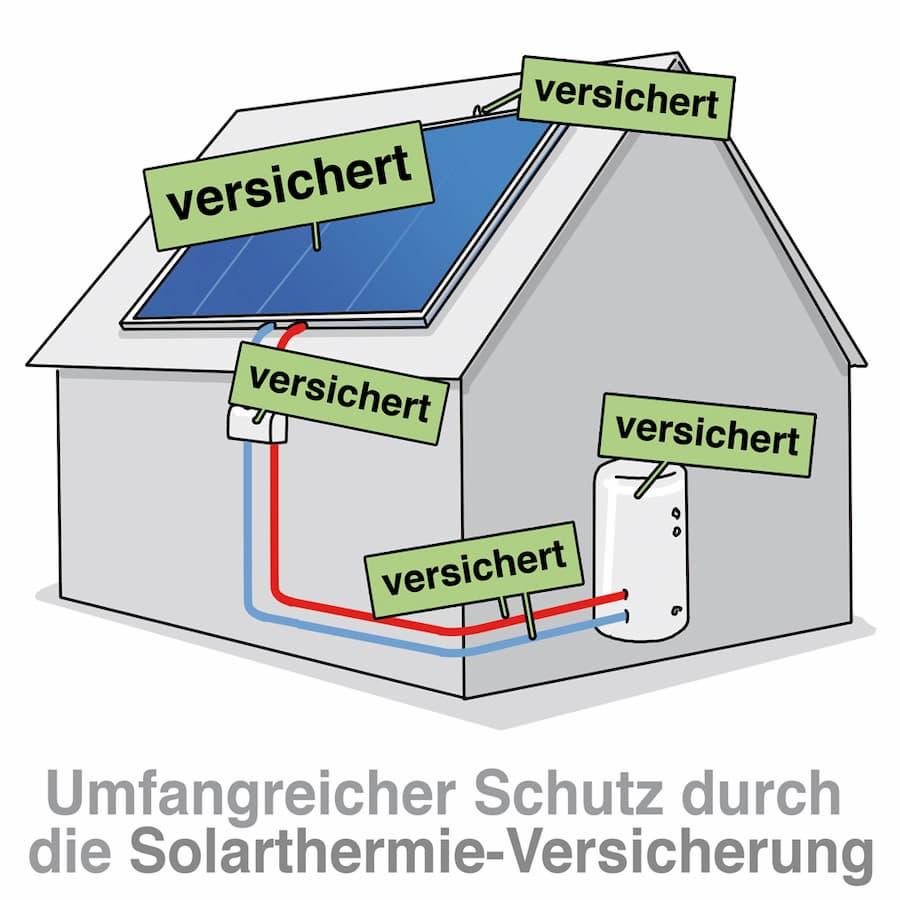 Umfangreicher Schutz durch die Solarthermie Versicherung
