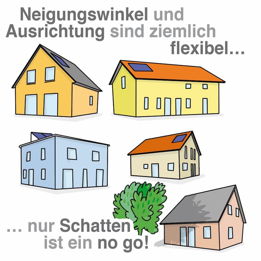 Solarthermie: Neigungswinkel und Ausrichtung sind flexibel, Verschattung ist ein no go.