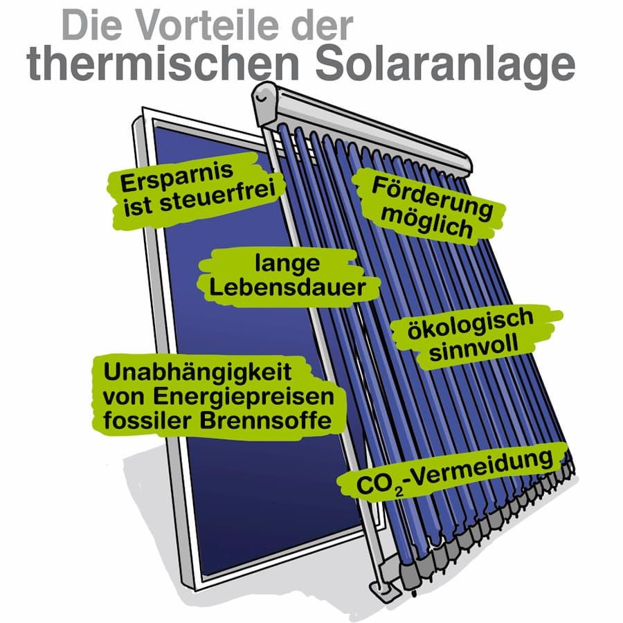 voraussetzungen f r die wirtschaftlichkeit der solarthermie. Black Bedroom Furniture Sets. Home Design Ideas