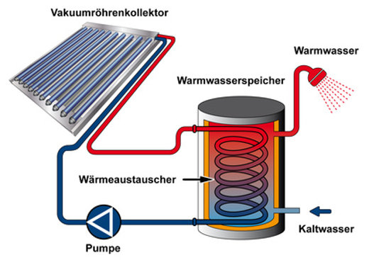 Solarthermie Warmwasser Schema © arahan, fotolia.com