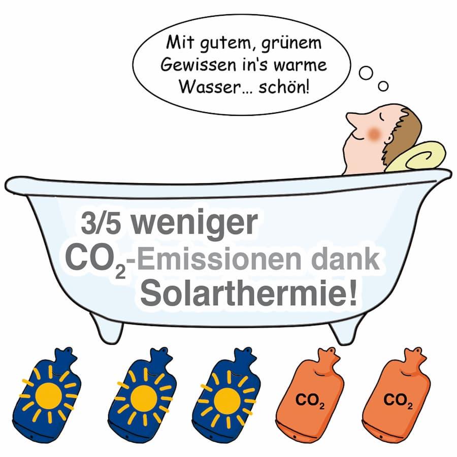 Solarthermie: umweltfreundliche Warmwassererwärmung
