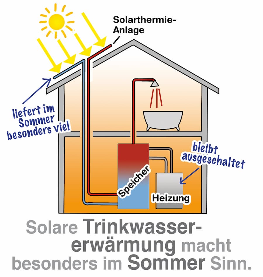Solarthermie: Solare Trinkwassererwärmung