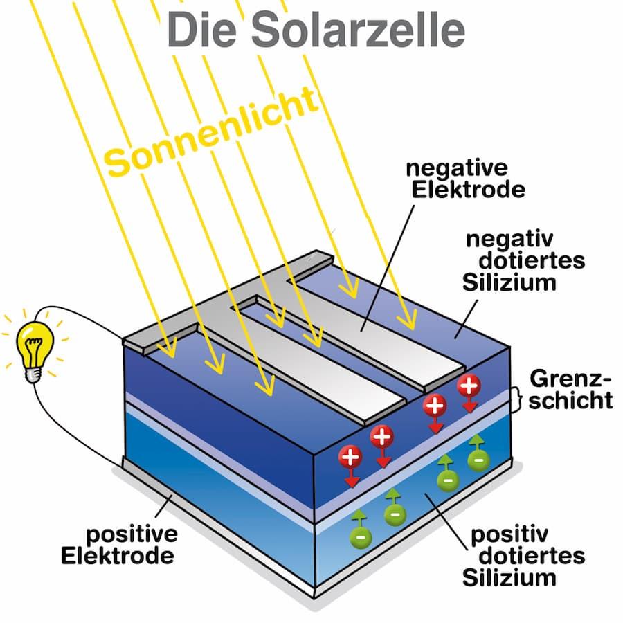 Solarzellen Aufbau