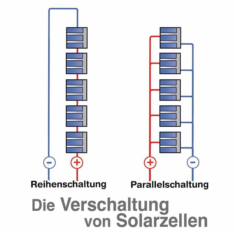 Die Verschaltung von Solarzellen