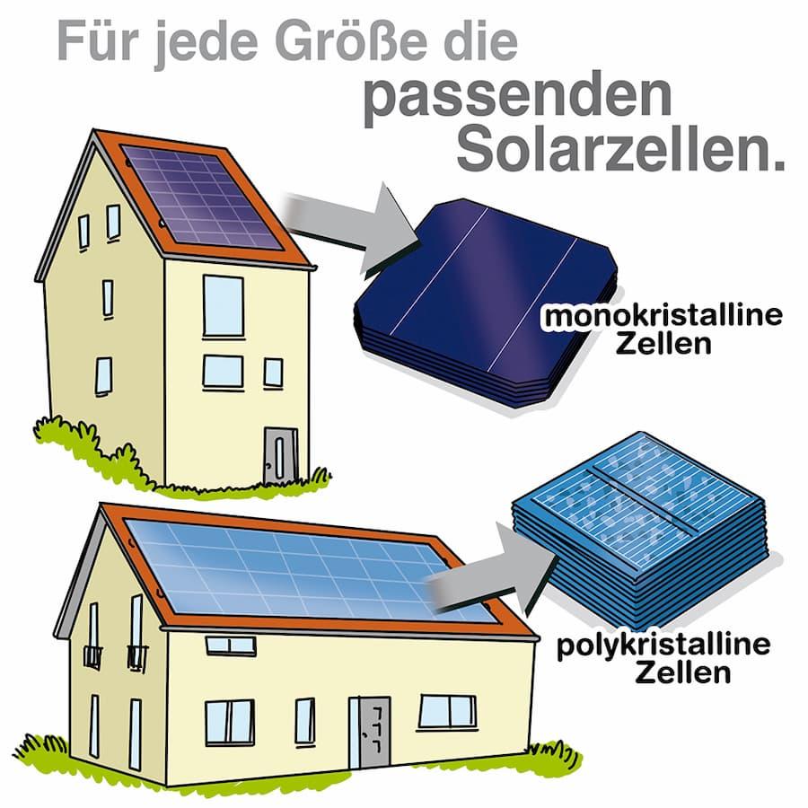 Für die Wahl der Solarzellen spielt auch die verfügbare Fläche eine Rolle