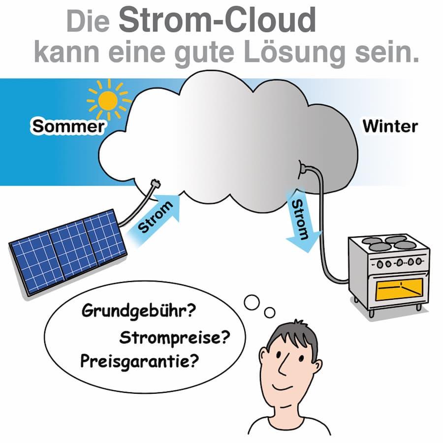 Die Strom-Cloud kann eine gute Lösung sein