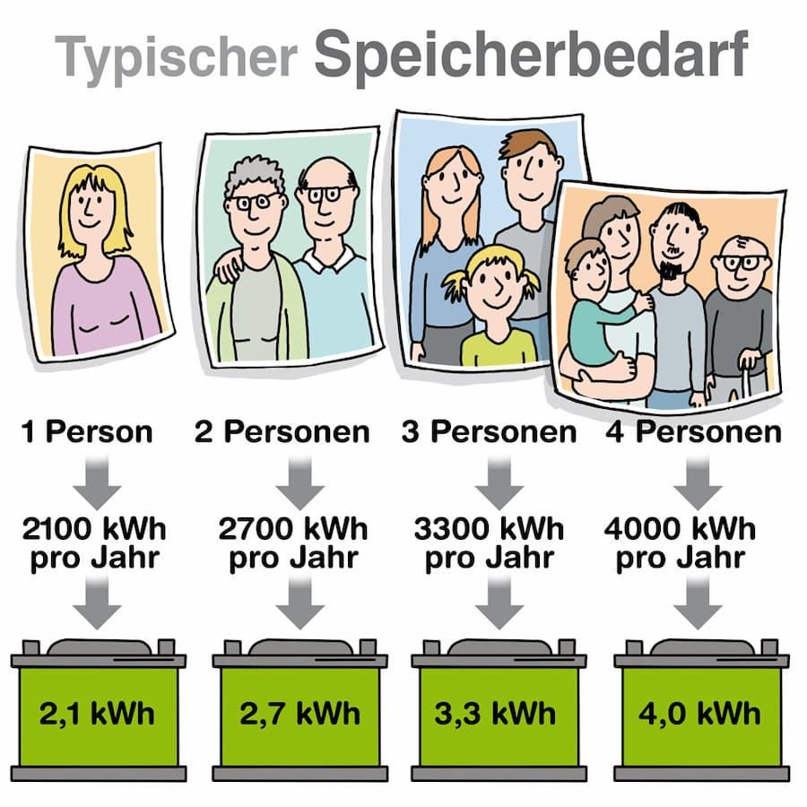 Stromspeicher: Typischer Speicherbedarf