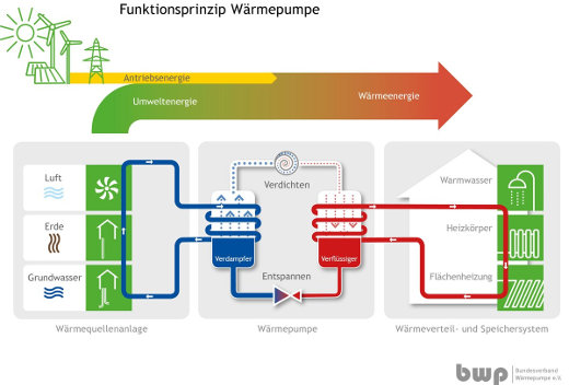 Kombination Warmepumpe Mit Solarthermie