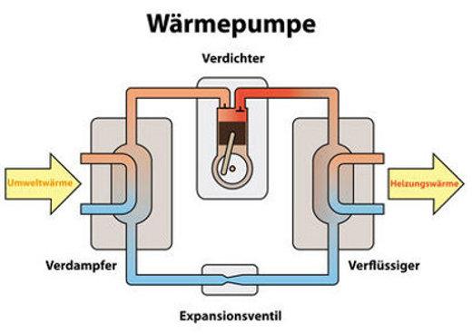 Wärmepumpen Funktionsschema © arahan, fotolia.com