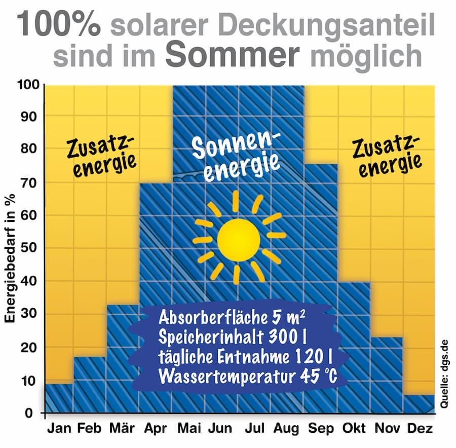 Warmwasserbereitung: Im Sommer sind 100% Deckungsanteil möglich
