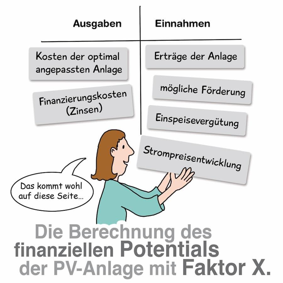 Die Berechnung des finanziellen Potentials der PV-Anlage